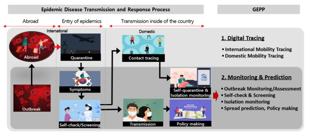 GEPP's vision: Global Model of Comprehensive Mobile Epidemic Response System